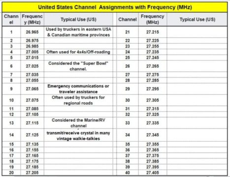 CB Radio United States Channel Assignments with Frequency (MHz)
