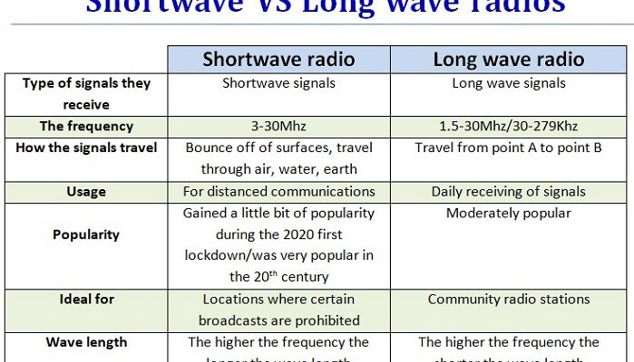 what is the difference between shortwave and longwave radio